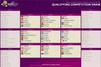 Новости футбола: Жеребьевка к Евро 2012