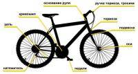 Велоспорт: Смазка для различных узлов велосипеда